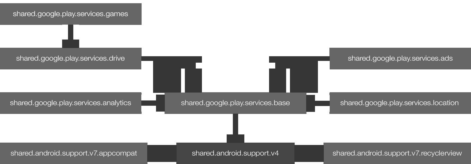 Corona Documentation — Corona Native | Android | Android